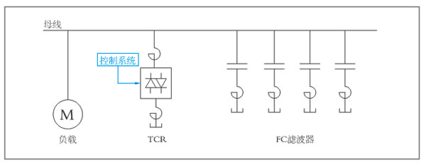 FC+TCR主要形式是固定式电容器组+晶闸管控制电抗器,其主要特性是连续调节补偿装置的无功功率,这种连续调节是依靠调节TCR中晶闸管的触发延迟角得以实现的。由于具有连续调节的性能且响应迅速,因此这种装置可以对无功功率进行动态补偿,使补偿点的电压接近稳定,既补偿无功功率,又可以吸收谐波。FC+TCR在电弧炉、电气化铁道和轧钢等供电系统使用,有效的抑制了负载的冲击对电网的影响,大大改善了电网质量,降低能耗。 SVC(TCR)构成 SVC装置由三部分构成:FC滤波器、TCR相控电抗器和控制保护系统。 FC
